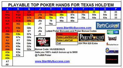 Top Poker Hands Chart